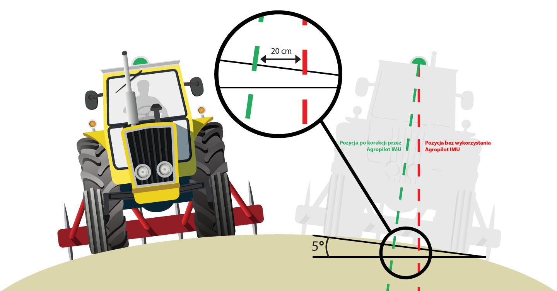 Zasada działania systemu kompensacji terenu Agropilot IMU